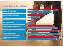 GEHWOL Fußpflegetrends 2016 Teil 3: Entscheidungsgründe beim Schuhkauf
