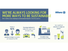 Allianz Sustainability Week