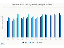 Verdien av norsk laks og ørreteksport per måned til og med august