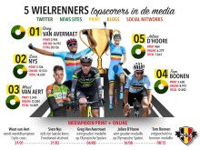Infographic - wielrenners