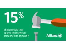 Easter DIY: 15% of people injure themselves or someone else