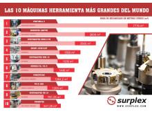 Las 10 máquinas herramienta más grandes del mundo