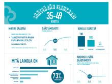 Näin Suomi säästää 2015: nelikymppiset säästäjät