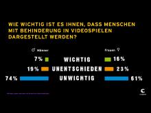 IMG_Gaming ohne Grenzen_Civey_Frage_2