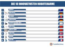 Die 10 innovativsten Roboterarme