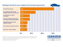 DA Direkt Umfrage: Gründe für Versicherungswechsel