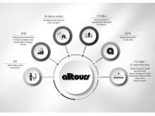 2020-03-10 Infografik alltours Gruppe sw