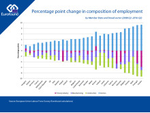 Change in composition of employment 2008-2016