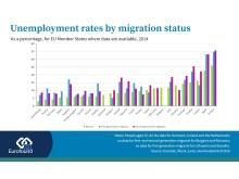 Unemployment rates by migration status