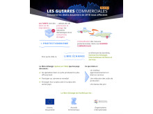 Guerre commerciale Sino-Américaine - Infographie