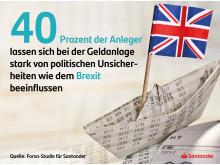 Beeinflussung der Anleger durch Brexit