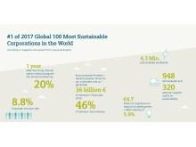Siemens kåret til verdens mest bærekraftige selskap