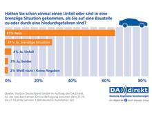 DA Direkt Umfrage: Baustellen als Unfallgrund