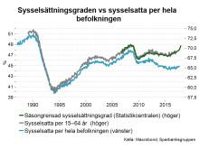 sysselsättningsgraden_vs_sysselsatta