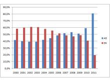 Grafik: Nya aktiebolag och enskilda firmor