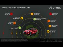 Kuga Plug-in Hybrid er mere støjsvag end nogensinde