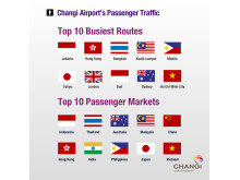 Top 10 Busiest Routes & Passenger Markets in 2012