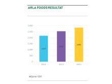 Arlas resultat 2012-2014