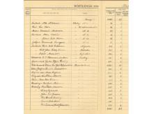 Röstlängd för Alsike socken 1917