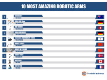10 most amazing robotic arms