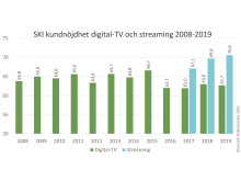 SKI digital-tv och streaming 2008-2019