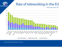 Rate of teleworking in the EU