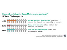 Jobs.de-Umfrage_Homeoffice_erlaubt