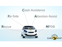 Five key new areas for Euro NCAP tests from 2020