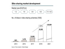 Bike sharing market development