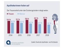 Infografik: Apothekengründung 2018 - Frauenanteil