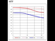 Samyang AF 35mm F1.8 FE Product Information 02 - MTF Chart
