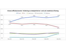 Vismas affärsbarometer våren 2013 - inköpskriterier