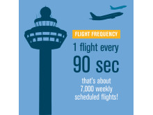 CAG Infographic - Flight Frequency