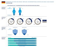 Infografik 2: Erkenntnisse zum Thema Absicherung - Deutschland