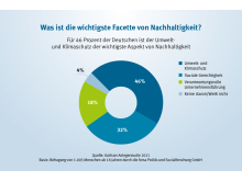 Gothaer Anlegerstudie 2021