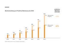 Marktentwicklung von Predictive Maintenance bis 2022