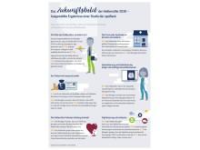 Infografik: apoBank-Studie Zukunftsbild Heilberufler 2030 Infografik