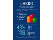 Infografik: Was Menschen in Deutschland von der Liebe erwarten