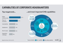 Capabilities of corporate headquarters