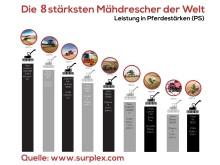 Infografik Die 8 stärksten Mähdrescher der Welt
