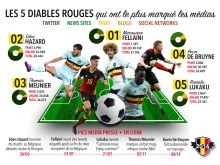 Infographic - Diables Rouges