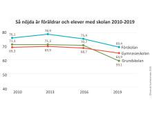 Nöjdhet svenska skolan 2010-2019