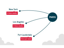 Norwegian Offers Direct Flights from the U.S. to Paris