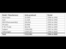Produktion av bilar med förbränningsmotor i Zwickau sedan 1904.