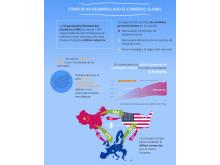 Guerras comerciales entre los EE.UU. y China