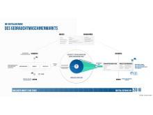 Infographik_Gebrauchtmaschinenmarkt_ABF