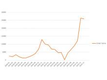 Antal søgninger på Smart Home produkter hos Pricerunner