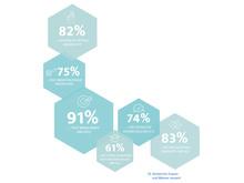Bindende Kräfte Liierte – 'Welche Dinge treffen auf Ihren aktuellen Partner zu' – ElitePartner-Studie 2017