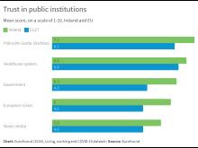 Trust in public insitutions - Ireland