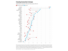 Housing insecurity in Europe